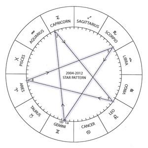 venus-star-signs